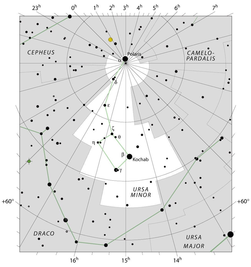 Chart of ursa-minor